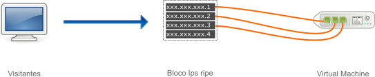 Bloco IP Fail-Over Ripe